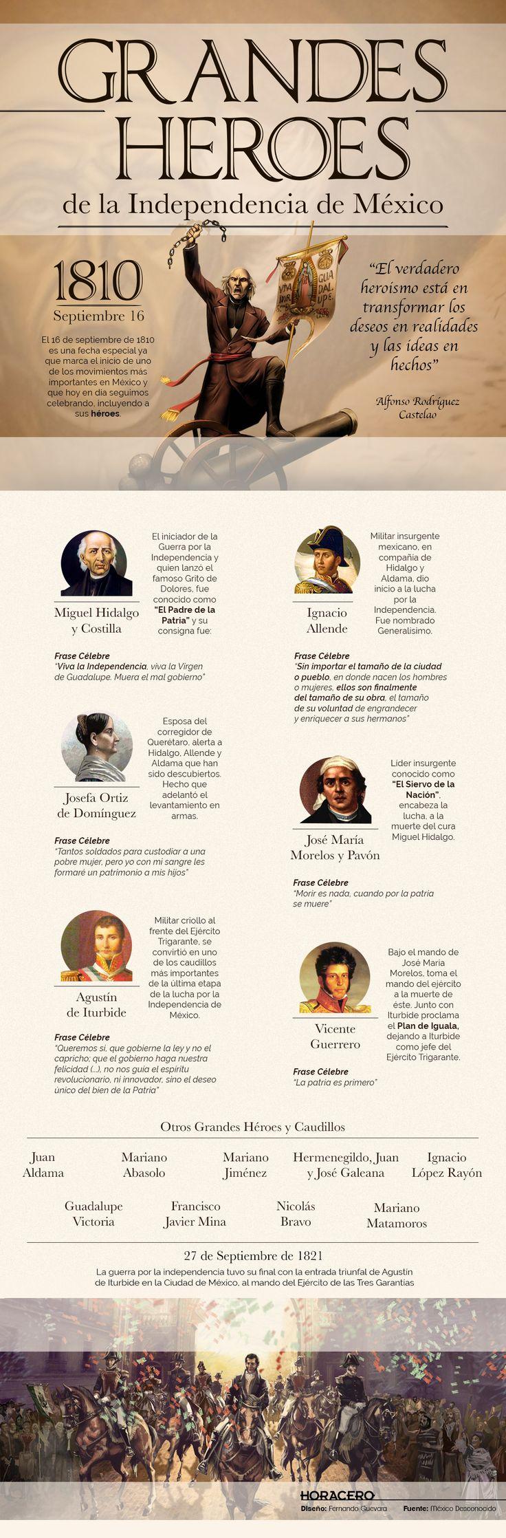 El 16 de septiembre de 1810 marca el inicio de uno de los movimientos más importantes en México: El Aniversario de la Independencia de México.