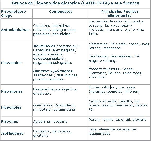 Grupos de Flavonoides