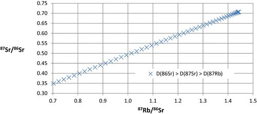 Some Mathematical and Geophysical Considerations in Radioisotope Dating Applications: Nuclear Technology: Vol 197, No 2