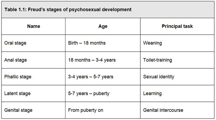 Freud's Stages of Psychosexual Development | EPPP study materials ...