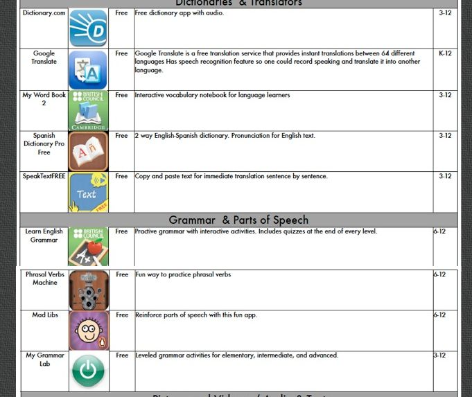 47 best sentence frames math and language images on pinterest inside the computer lab helping esl students with ipads academic language supports academic vocabulary altavistaventures Images