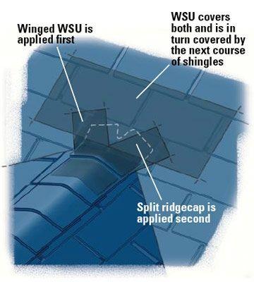 Best 9 Bold Tricks Garage Roofing Window Patio Roofing Sun 400 x 300