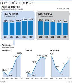 Buenos días a todos!! Feliz Miércoles!!  Good morning to all! Happy Wednesday!!  #pensiones #jubilacion #plandepensiones #ahorro #asesguradoras #jubilacionesprivadas  http://www.expansion.com/2014/07/08/economia/1404845487.html