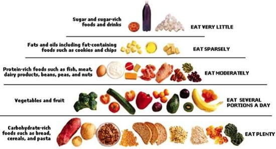 Fibre Rich Foods Weight loss, Lost weight and Fiber rich foods - potassium rich foods chart