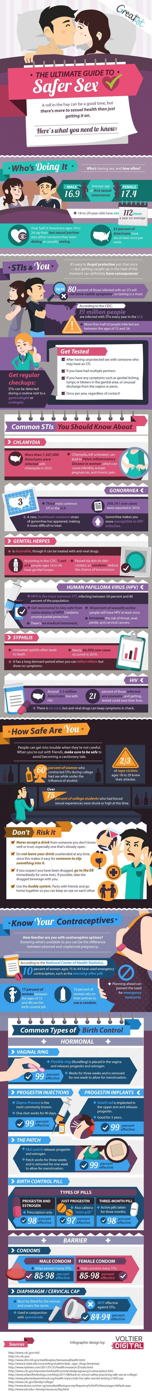 Awesome post on The Final Information to Safer Intercourse