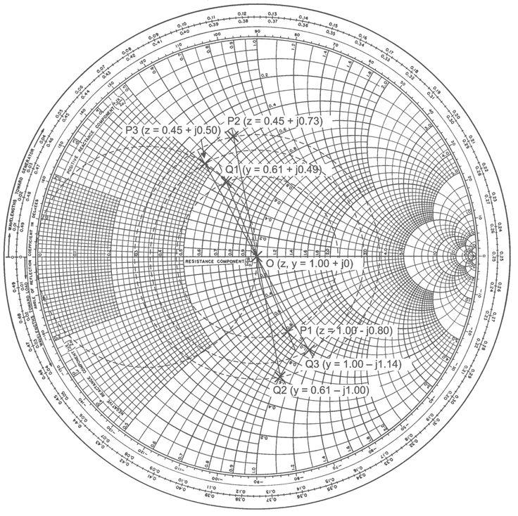 SmithEx5 - Smith chart - Wikipedia, the free encyclopedia