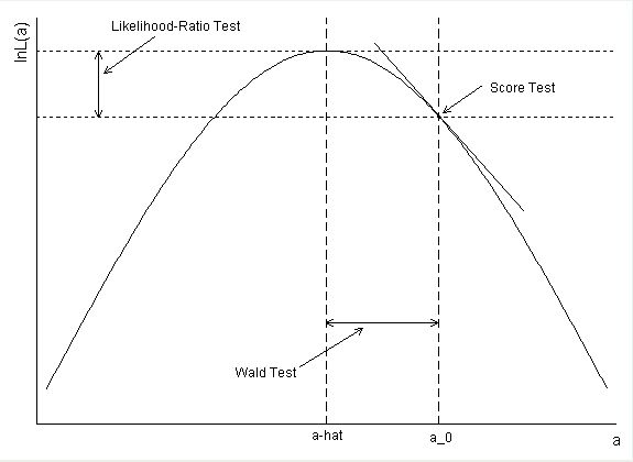 Interpreting model fit for categorical data (logit, ordered logit, multinomial logit,etc.).   FAQ: How are the likelihood ratio, Wald, and Lagrange multiplier (score) tests different and/or similar?