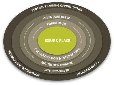 Guiding Principles of the AL framework
