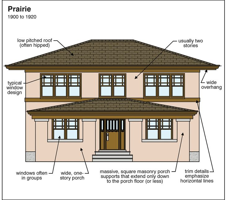 146 best images about arts crafts exteriors on for Prairie style house characteristics
