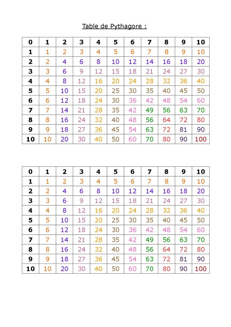 Les 25 meilleures id es de la cat gorie table pythagore - Table de multiplication matou matheux ...