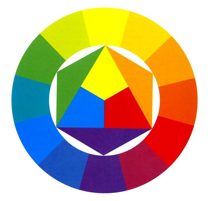 Kleurencirkel Itten kleuren