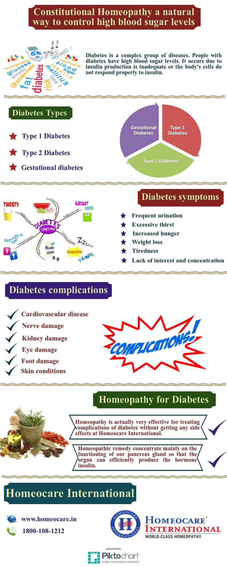Symptoms Of Gestational Diabetes