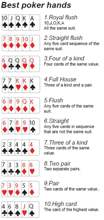 Poker-Hands with info :) | Smart things. | Pinterest