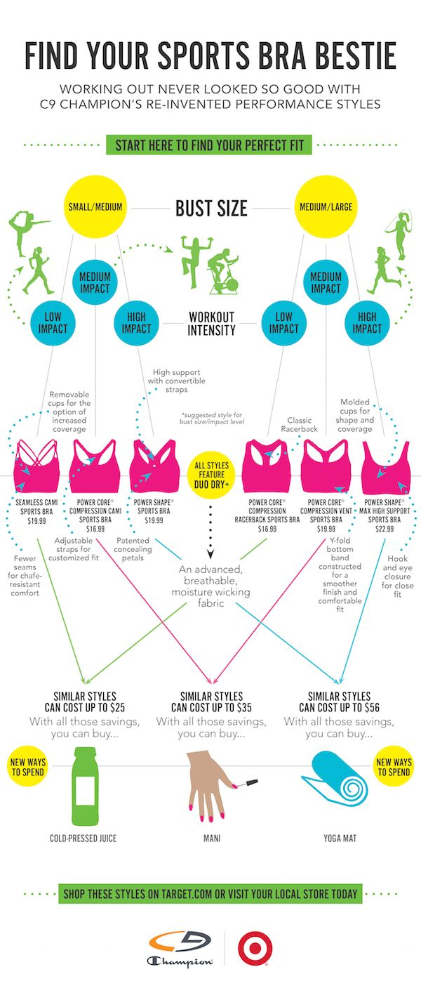 Before you visit #Target looking for a sports bra, use this #infographic to determine the best one for your needs. Does anyone else start sweating like a fool in the dressing room?