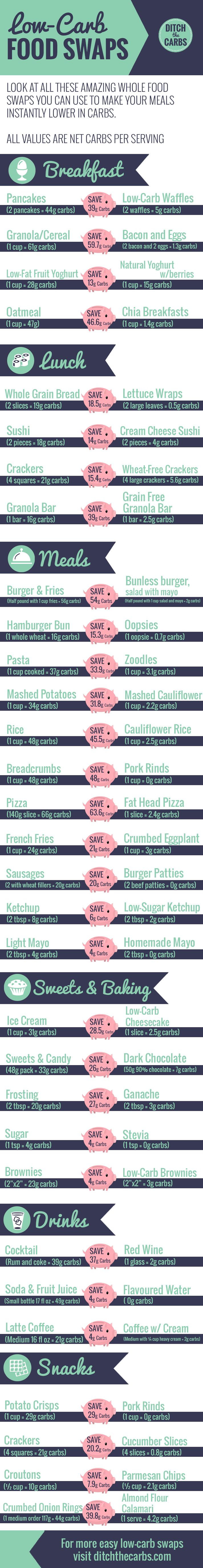 Check out these 31 easy low-carb swap and see al the carb savings you can make. This is perfect for beginners who want easy low-carb swaps and low-carb keto recipes | ditchthecarbs,.com via @ditchthecarbs