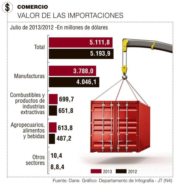Comercio, Valor de las Importaciones #Compormayor
