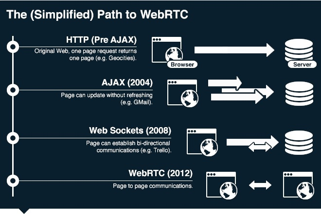 WebRTC a new leap to internet technology and communication ?