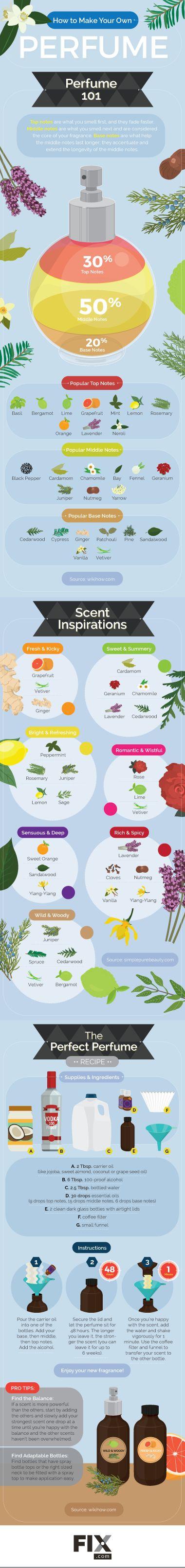 Essential Oil Perfume Recipes   Fix.com