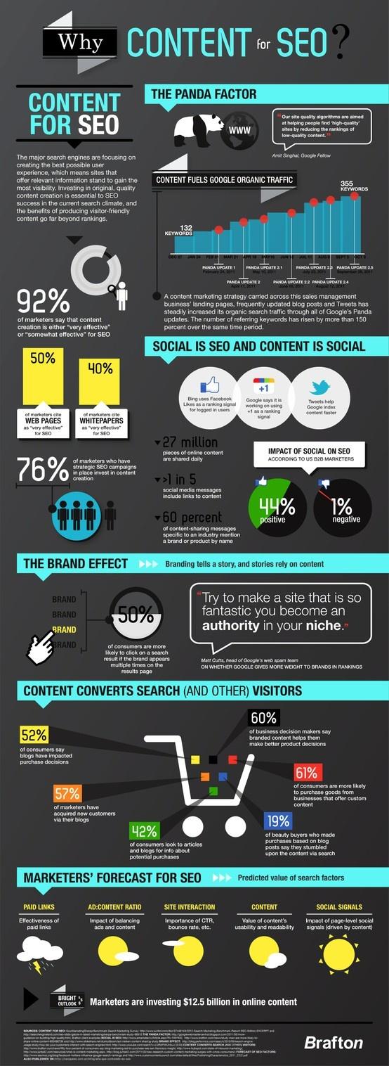 Una infografia que repasa el contenido SEO, desde el factor Panda, el impacto en las redes sociales y su efecto seo, las conversiones por trafico de busqueda y otras visitas, el efecto marca, de un sitio web y un creativo informe seo meteorologico entre otros. 24/03/2013 #infografia #seo