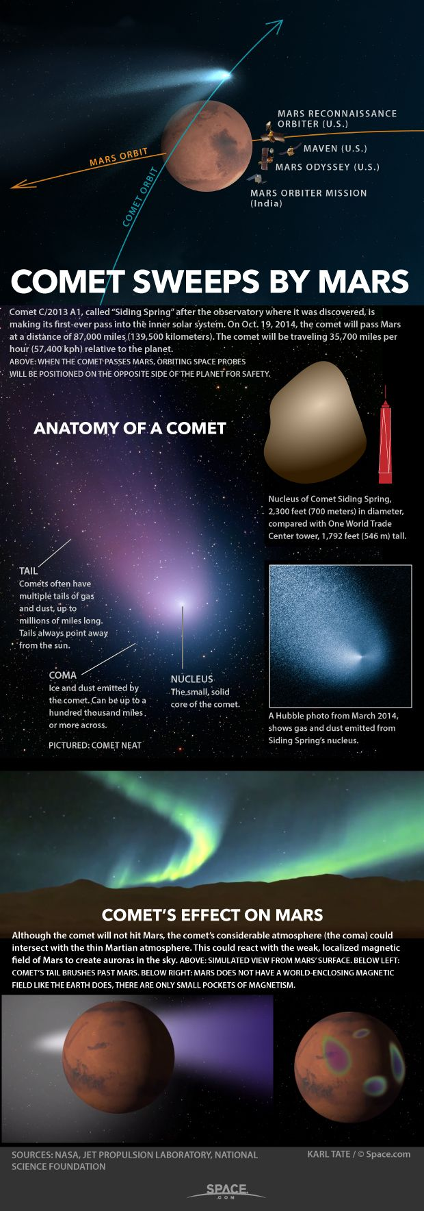 Comet Siding Spring (Comet C/2013 A1) : Flyby of Mars - credit for graphic : Karl Tate / Infographics artist