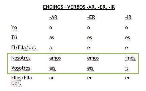alprazolam er vs ir spanish conjugation preterite
