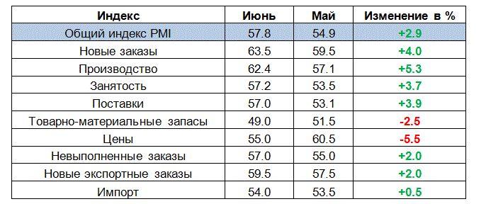 США: производственный индекс ISM резко вырос в июне http://прогноз-валют.рф/%d1%81%d1%88%d0%b0-%d0%bf%d1%80%d0%be%d0%b8%d0%b7%d0%b2%d0%be%d0%b4%d1%81%d1%82%d0%b2%d0%b5%d0%bd%d0%bd%d1%8b%d0%b9-%d0%b8%d0%bd%d0%b4%d0%b5%d0%ba%d1%81-ism-%d1%80%d0%b5%d0%b7%d0%ba%d0%be-%d0%b2-3/  Отчет, опубликованный Институтом управления поставками (ISM), показал: в июне активность в производственном секторе США заметно выросла, превысив средние прогнозы экспертов, и достигнув самого высокого уровня с августа…