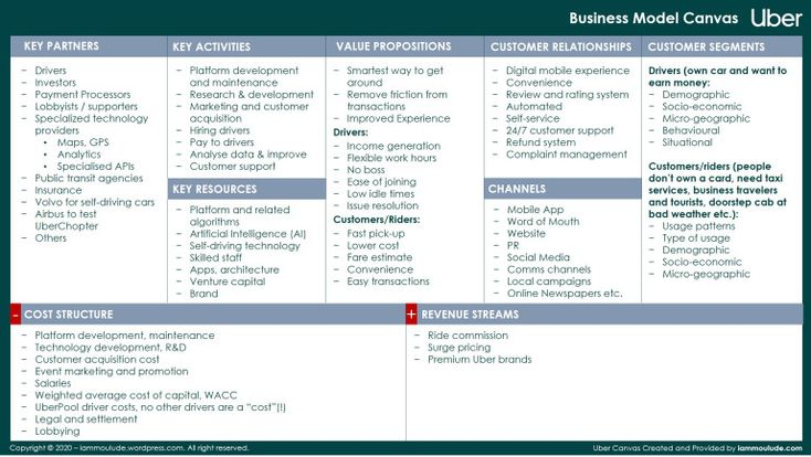 Fill In A Business Model Canvas Learn Through Real Life Examples In 2020 Business Model Canvas Business Model Canvas Examples Critical Thinking Skills