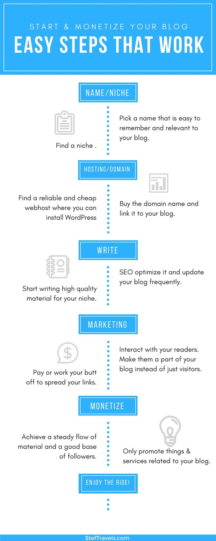 Info graphic related to the post: http://steftravels.com/how-to/start-a-travel-blog/ Feel free to check it out for helpful advice when it comes to starting or managing your blog! www.steftravels.com