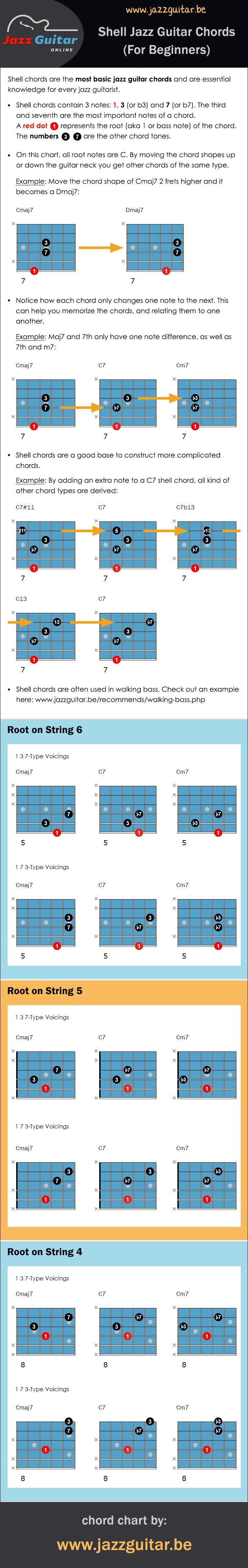 A chord chart with shell chords. Shell chords are the most basic jazz guitar chords, every jazz guitarist should know them...