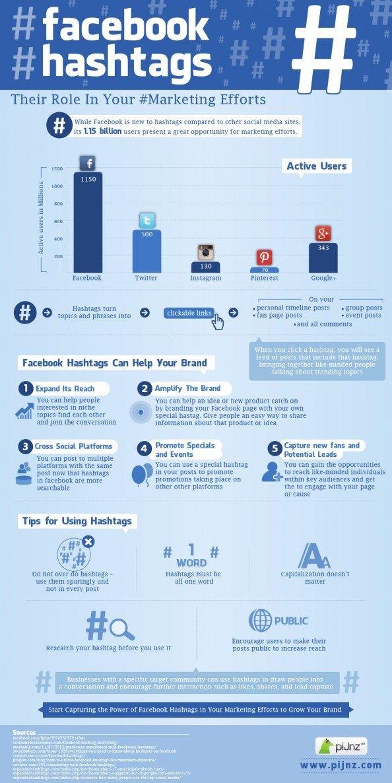 Facebook & hashtags #infografia #infographic #socialmedia