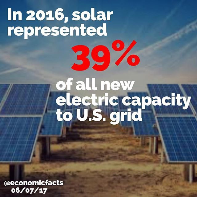 ☀️ ☀️ Source: Solar Energy Industry Association •••••••••••••••••••••••••••••••••••••••••••••••••• #fact #facts #economy #economics #finance #wsj #wallstreet #factstho #factsonly #knowledge #learning #education #facts #info #information #facts #infographic #money #business #invest #investing #solar #solarpower #electricity