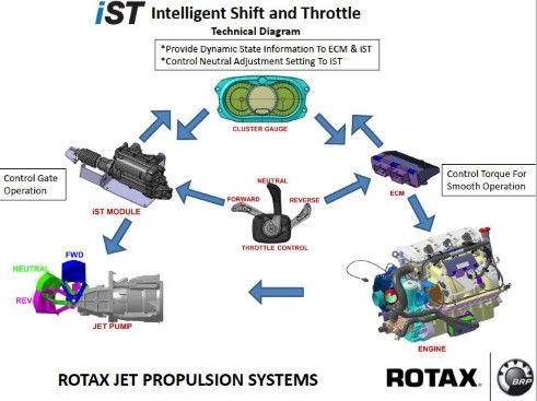 Admirable Motor Wiring Rotax Ist System 2016 Inr Wiring Diagram 89 Diagrams Wiring Digital Resources Bletukbiperorg