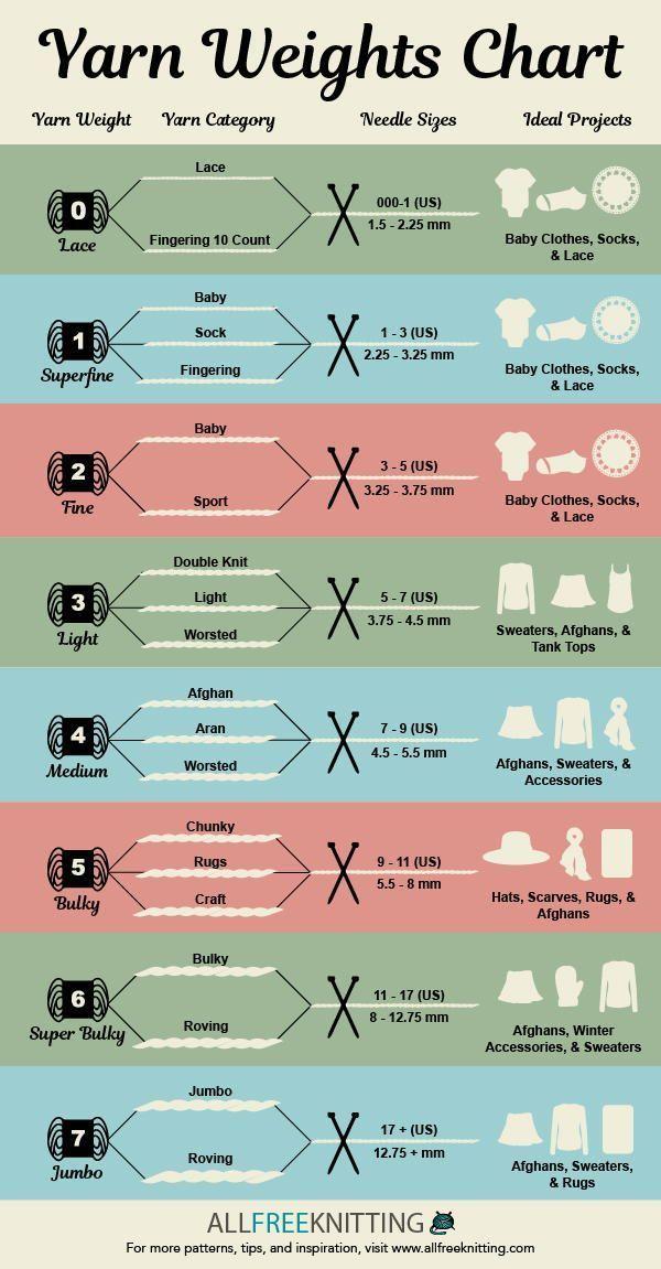 Categorias de peso de fio 101