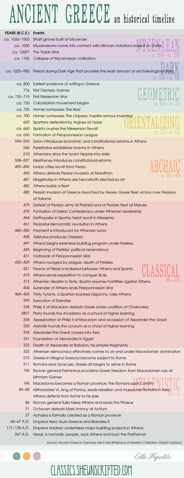 A timeline of ancient Greek history - love this stuff!!