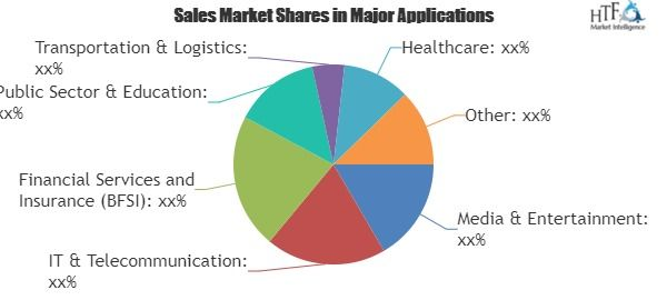 Web Real Time Communication Market 2018 Global Industry Size