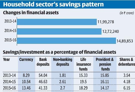 As bank deposit rates fall, savers are diversifying their investments