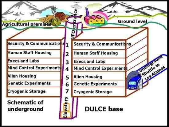 The supposed layout of Dulce Base.