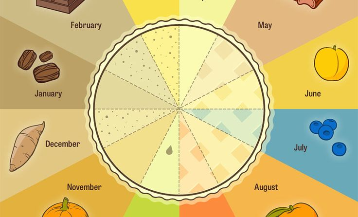 The Modern Farmer Pie Chart of Pies (Modern Farmer) - A pie recipe for every month of the year!