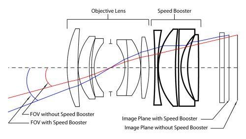 Metabones Speed Booster Optical Diagram