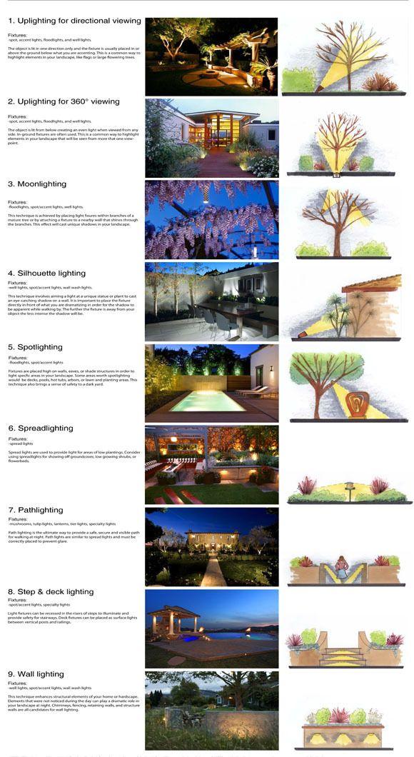 Résultats De Recherche D Images Pour Landscape Lighting