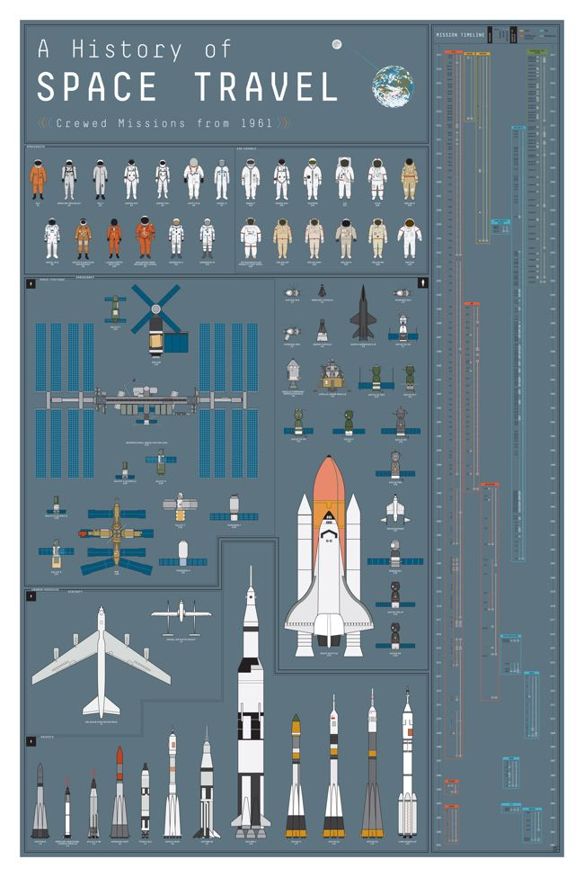A History of Space Travel is a new infographic poster from Pop Chart Lab that covers the spacec...