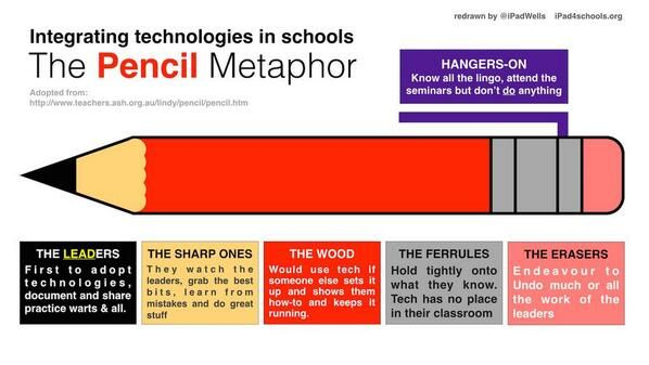 The Pencil Metaphor via @Richard Wells