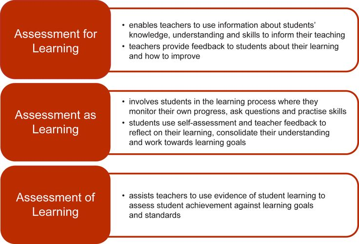 An explanation of the 3 types of assessment that includes details of the step-by-step process.