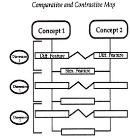 COMPARATIVE AND CONTRASTIVE MAP