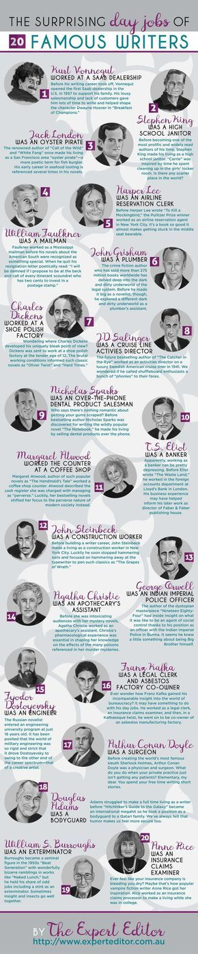 Aspiring bestselling authors pumping petrol and washing dishes, take heart. Here are the surprising day jobs of 20 famous writers.