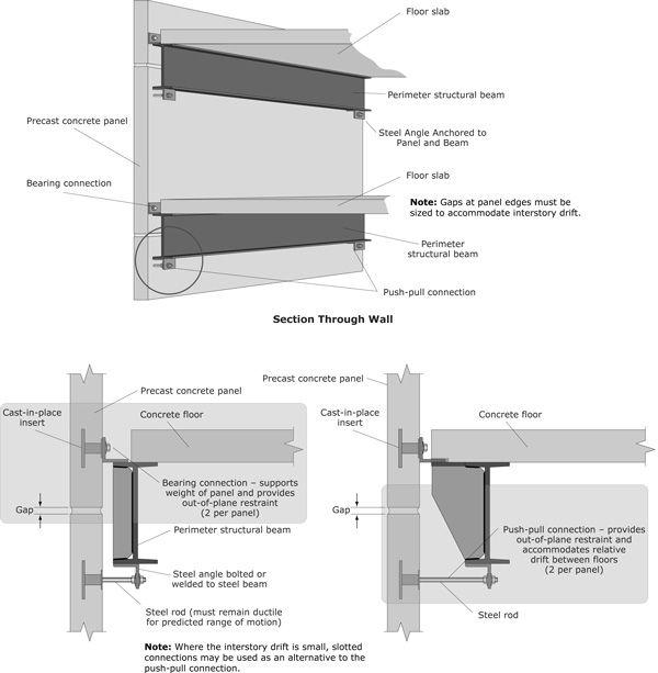 Precast Concrete Panel Connection Detail                                                                                                                                                                                 More