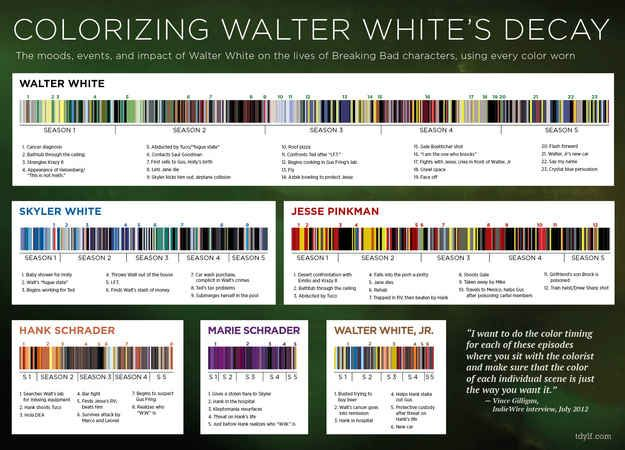 """Infographic Shows The Changing Colours Of """"Breaking Bad"""" Characters Over The Seasons"""