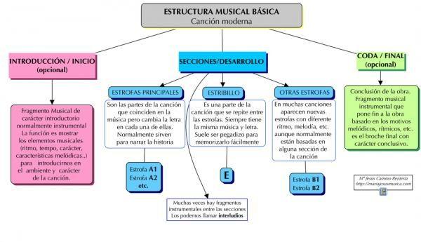 Descubre Cómo Es La Estructura De Una Canción Resumen Breve Canciones Composición Musical Enseñanza Musical