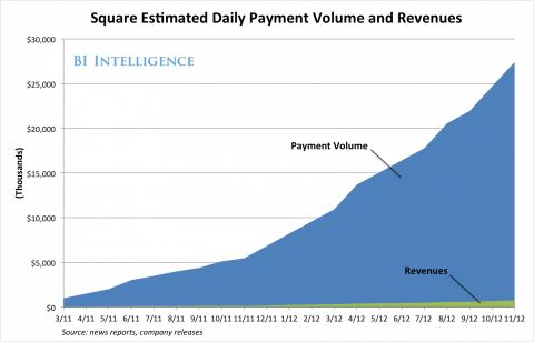 square payment growth