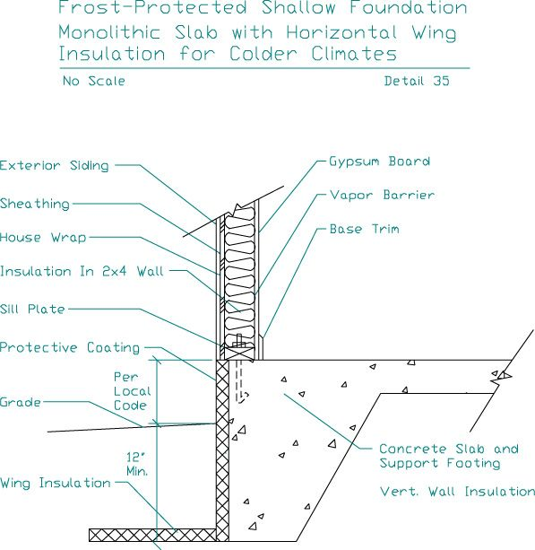 monolithic slab foundation | Frost-Protected Shallow Foundation Monolithic Slab with Horizontal ...